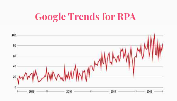 A Graphical analysis of google trends for robotic process automation