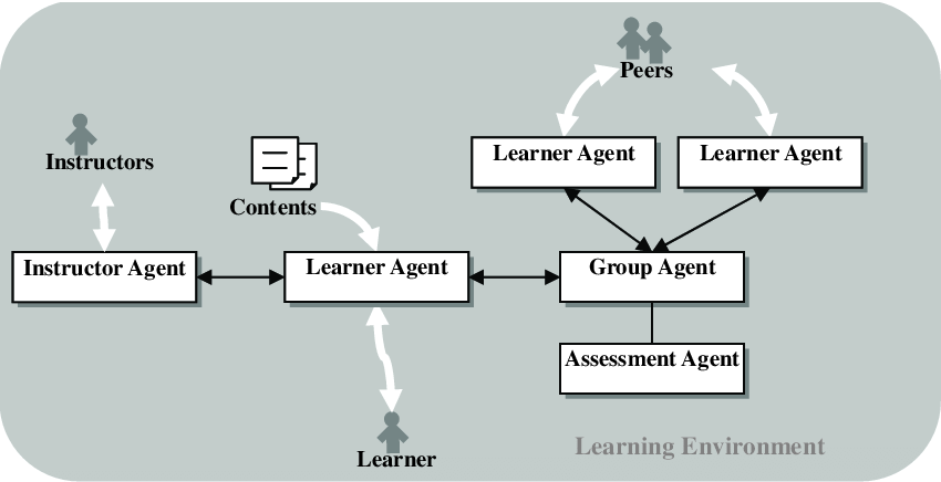 Multi agent Learning