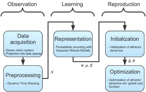 imitation-learning-process
