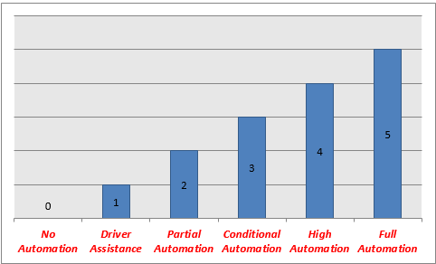 detail about the levels of self-driving