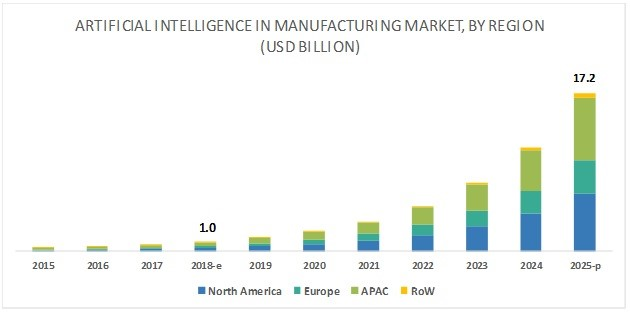 ai in manufacturing market share region wise
