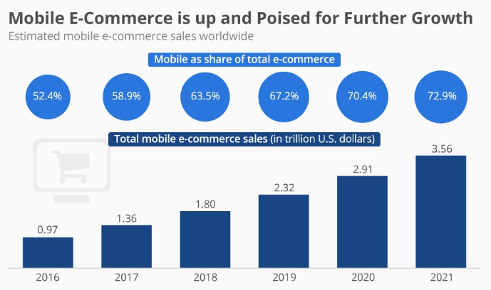 E commerce growth