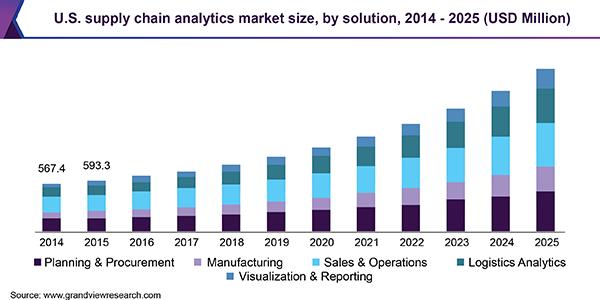 supply chain analytics market size 2014-2025