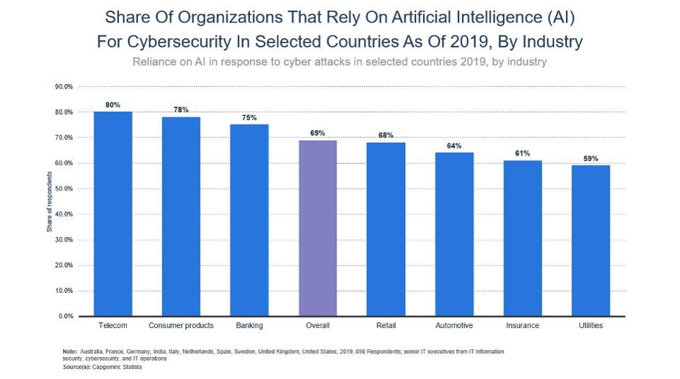Industry wise ai in cybersecurity usage stats