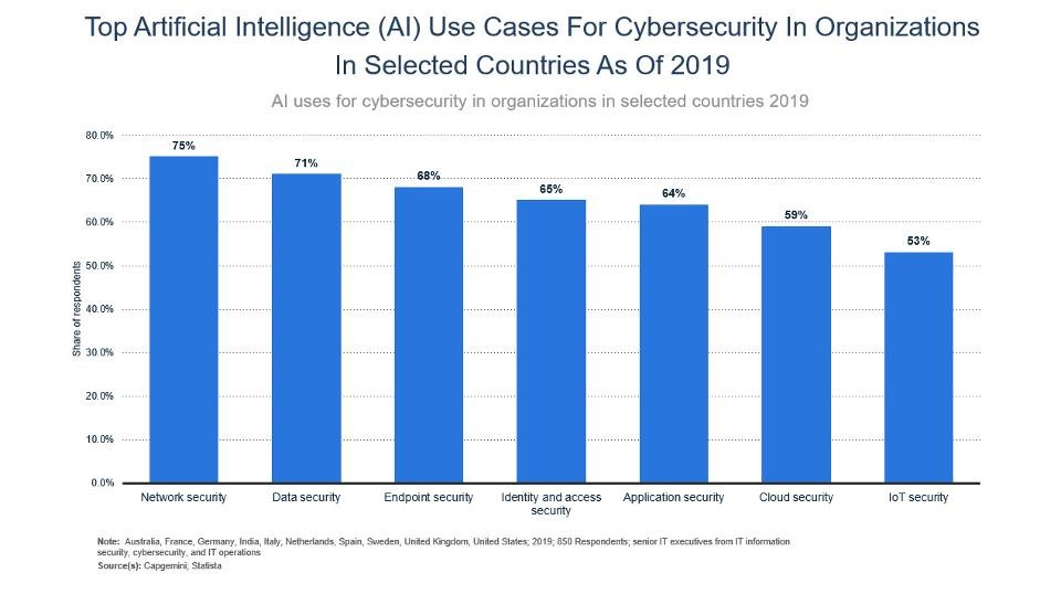 Top artificial intelligence use cases for ai in cybersecurity in organizations in selected countries as of 2019- 2020