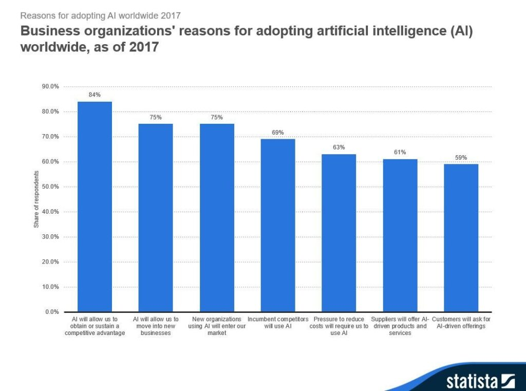 Top reasons of adoption of artificial intelligence in business