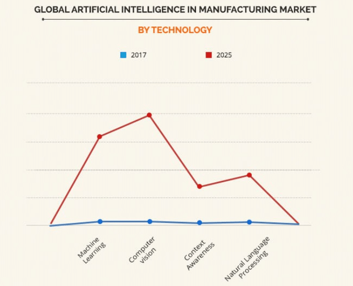 Global AI Market technological trend