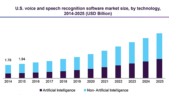 USA Voice and speech recognition market 2014 to 2025