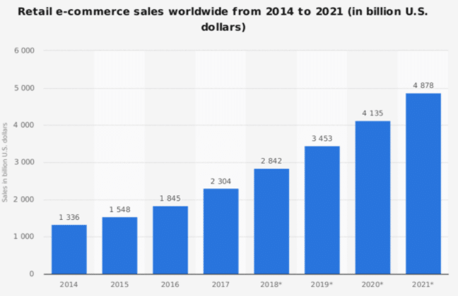 AI Technology In Ecommerce Sector