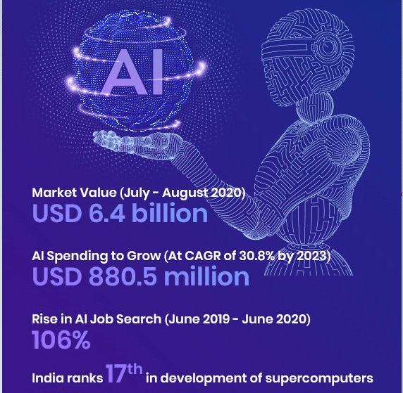 AI in Indian sector stats